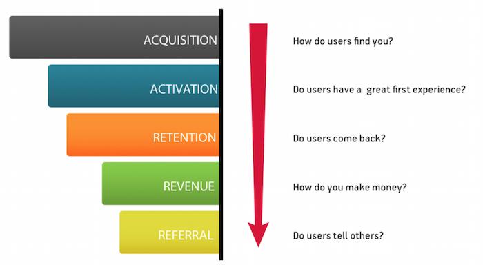 Hoe pas je Growth Hacking in jouw onderneming toe - AARRR metrieken