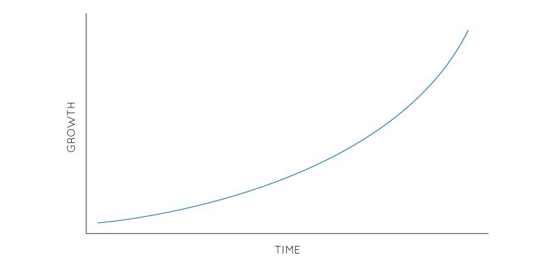 Hoe pas je Growth Hacking in jouw onderneming toe - Exponentiele groei